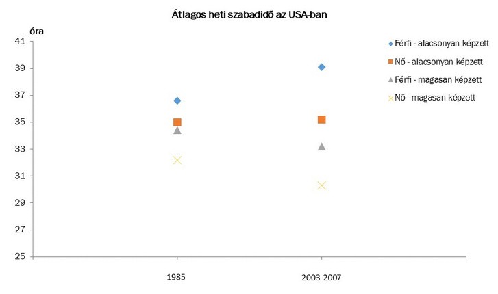 Forrás: Attanasio, Hurst és Pistaferri (2015)