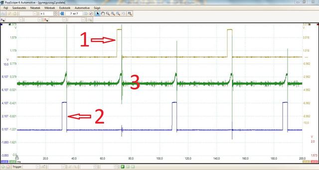 1: 1-es és 4-es primerkör vezérlőjele; 2: 2-es és 3-as primerkör vezérlőjele; 3: valami