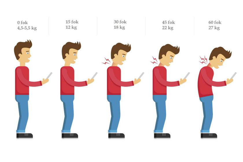 Minél nagyobb szögben hajlik előre a nyak, annál nagyobb súly nehezedik a gerincre.