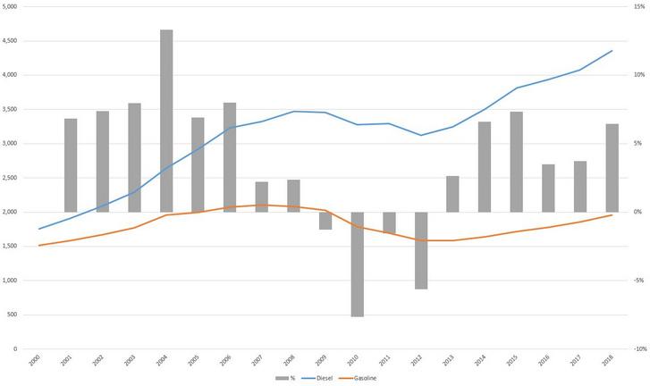 A teljes magyar gázolaj és benzinfogyasztás volumen alakulása (ezer tonna) 2000-2018.