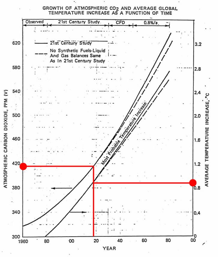 Az ExxonMobil 1982-es tanulmányában szereplő grafikon a légköri széndioxid, illetve az átlaghőmérséklet alakulásáról