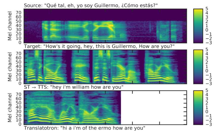 A hallott, illetve a lefordított beszéd spektrogramjai