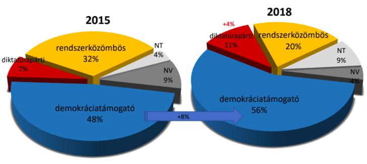 Az egyes politikai rendszertípusok megítélése 2015-ben és 2018-ban. NT=Nem tudja, NV=Nem válaszol