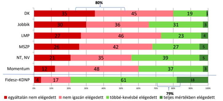 Mennyire elégedett ön a demokrácia működésével Magyarországon? (a kérdésre választ adók százalékában)