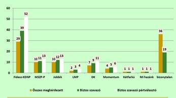 Publicus: 50 százalék feletti Fidesz, erősödő DK, bejutó Momentum