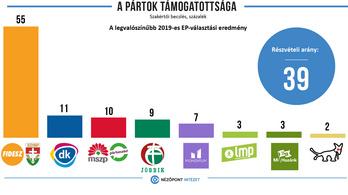Nézőpont: agyonnyeri magát a Fidesz és a DK vasárnap