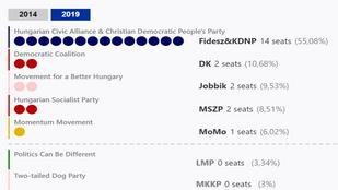 Bejut a Momentum az Európai Parlamentbe a Politico becslése szerint is