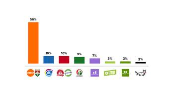 Nézőpont: 56 százalékos Fidesz győzelem, 10-10 százalékos MSZP és DK