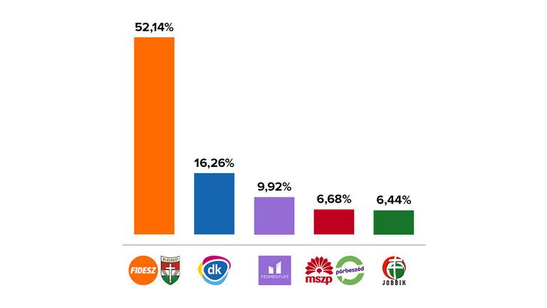 Fidesz: 13, DK: 4, Momentum: 2, Jobbik, MSZP: 1-1 mandátum