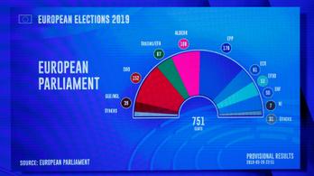 A Néppárt lesz a legnagyobb frakció az EP-ben