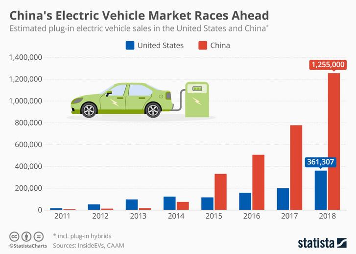 Kína és az USA villanyautós eladásai az elmúlt években