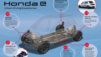 Megmutatták a városi villany-Honda műszaki alapját