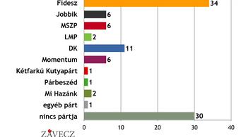 Závecz: A pártpreferenciák az EP-választás eredményéhez hasonlóak maradtak