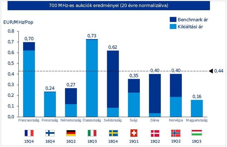 700 MHz-es aukciók eredményei EU-szerte (a magyar kikiáltási ár egyelőre még csak tervezetként került kijelölésre)