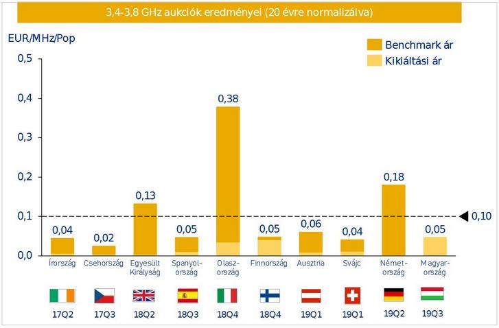 3,4-3,8 GHz-es aukciók eredményei EU-szerte (a magyar kikiáltási ár egyelőre még csak tervezetként került kijelölésre)