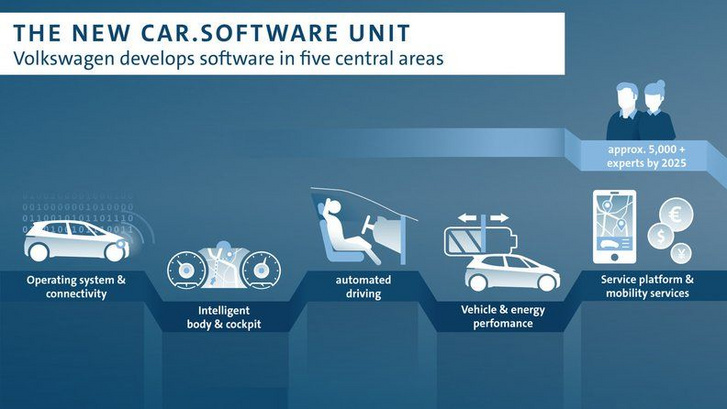 vw software