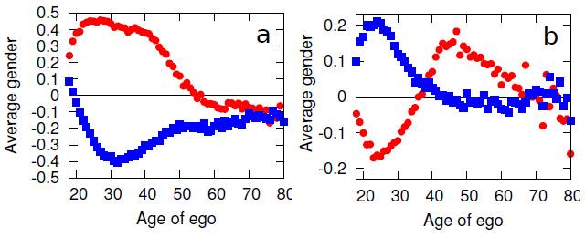A legjobb (balra) és a második legjobb (jobbra) kapcsolatra vonatkozó nemi korrelációk az életkor függvényében. A kék a férfiak, a piros a nők színe.
