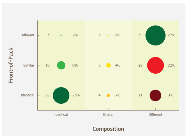 A frontoldali csomagolás és az összetétel különbségei alapján képzett kategóriák.