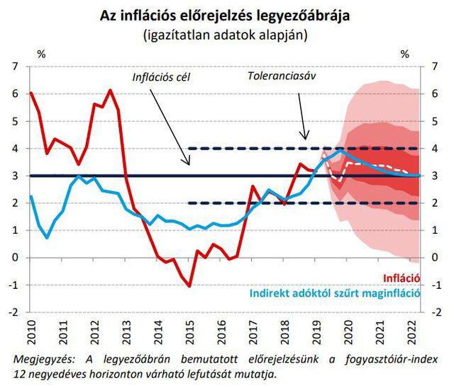 infláció