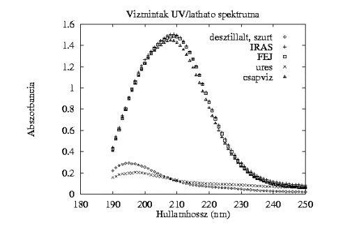Ábra a pi-víz fényelnyelési spektrum ultraibolya és látható tartományban végzett vizsgálatáról a Parajfalók Klubjának A fillér forintosítása Pi vízzel című 1999 augusztusában megjelent kísérletéből.