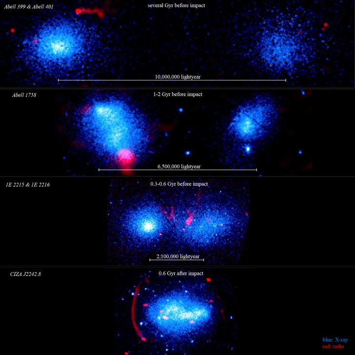 Az ütközési folyamat illusztrációja egymástól különféle távolságban levő galaxishalmazpárok példájával. A kék a röntgen-, a piros a rádiótartományban készített felvételek adatait mutatja. A kutatók által most felfedezett ütközés felülről a harmadik képen látható. Az első két képen a halmazok még távol vannak egymástól, az utolsó képen pedig már egy ütközés utáni állapot figyelhető meg.
