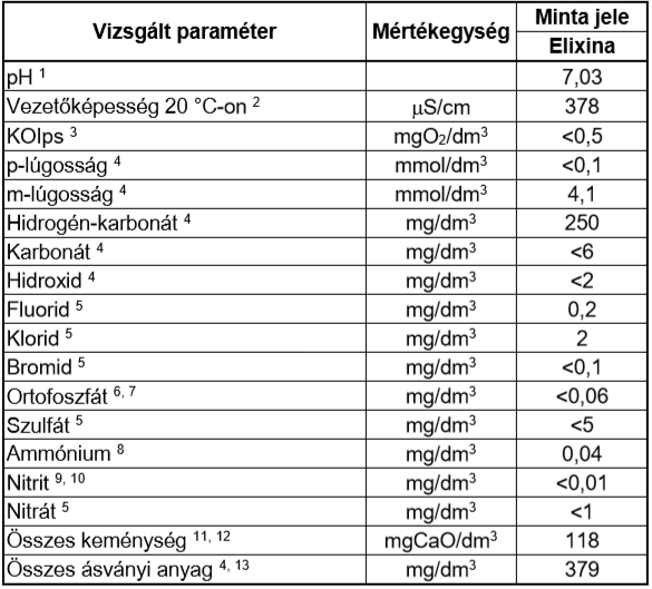 Az első minta vízkémiai elemzésének eredményei