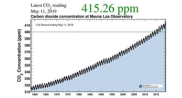 szén-dioxid levegőben ppm
