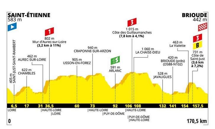 A Tour de France 9. szakaszának szintrajza.