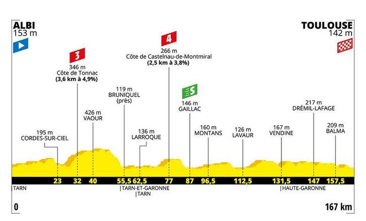 Tour de France 11. szakasz szintrajza