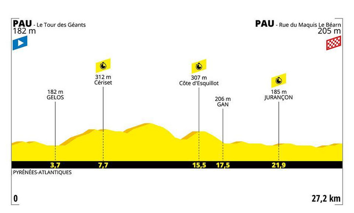 Tour de France 13. szakasz szintrajz