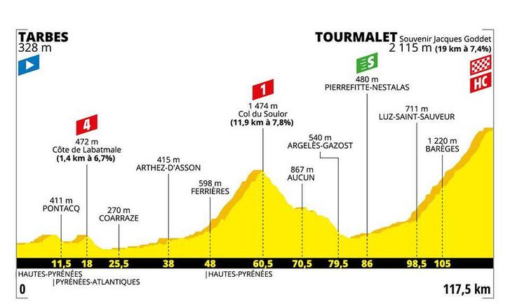 Tour de France 14. szakasz szintrajz
