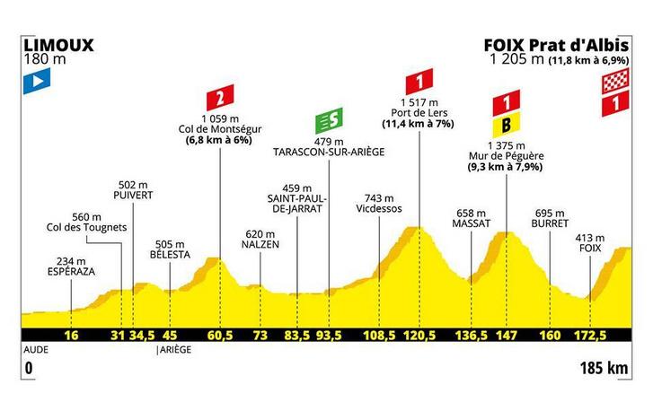 Tour de France 15. szakasz szintrajza