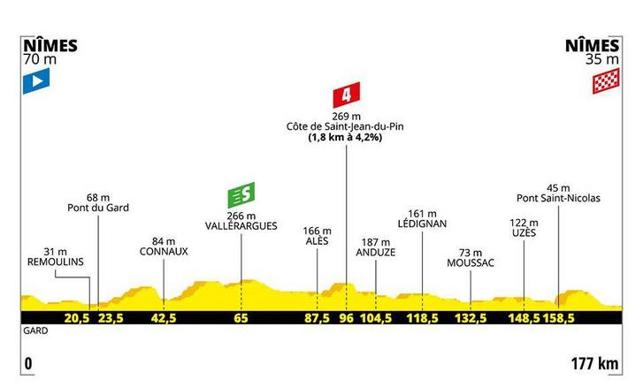 Tour de France 16. szakasz szintrajza