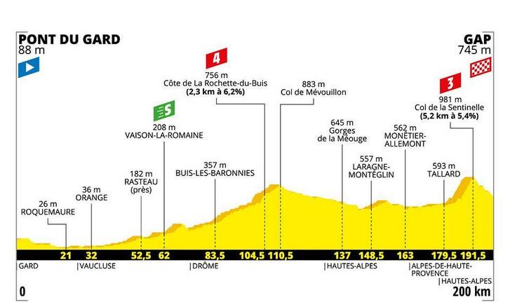 Tour de France 17. szakasz szintrajza