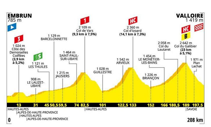 Tour de France 18. szakasz szintrajza