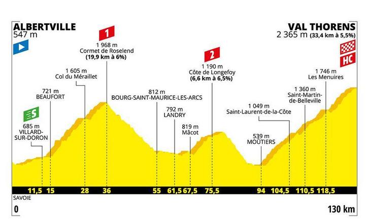 Tour de France 20. szakasz eredeti szintrajza