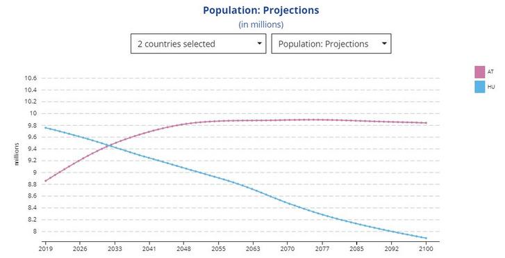 eurostat magyar osztrák népesség