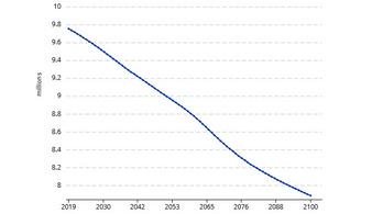 2100-ra kétmillióval kevesebb lesz a magyar