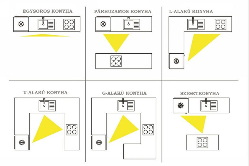 Háromszög-elmélet konya, berendezés, hatékony