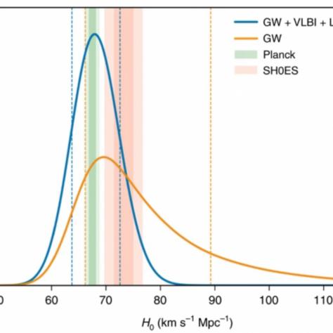 Kék görbével a Hubble-állandó most pontosított értékének valszínűségi eloszlása az itt ismertetett tanulmány szerint. A narancssárga görbe az ugyanezen esemény korábbi vizsgálatából becsült Hubble-paraméter valószínűségi eloszlását mutatja. A zöld és rózsaszín sávok a CMB és a szupernóva-mérések által szolgáltatott, egymástól némileg elkülönült tartományokat jelölik