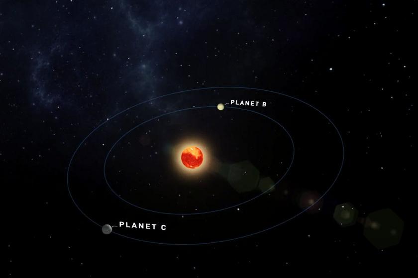 Grafika a két felfedezett égitestről a Teegarden csillag körül.