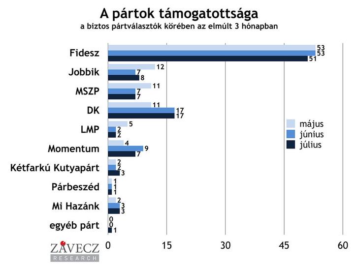 partok-tamogatottsaga-biztos-utobbi-3-honap-1200x900
