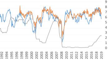Öt ábra az amerikai kamatcsökkentésről