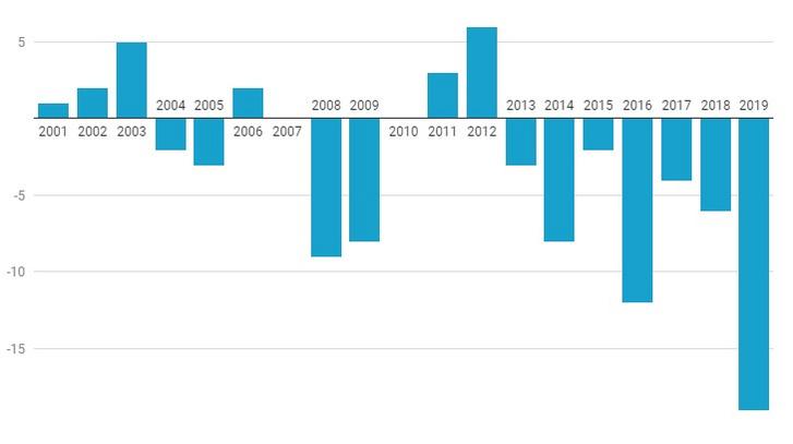 A európai szénalapú áramtermelés változása évek szerint (százalék)