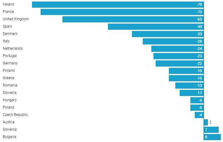 A szénalapú áramtermelés csökkenése 2019 első felében (százalék)