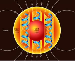 A Föld magjának áramlása hozza létre a bolygó mágneses terét (geodinamó-elmélet)
