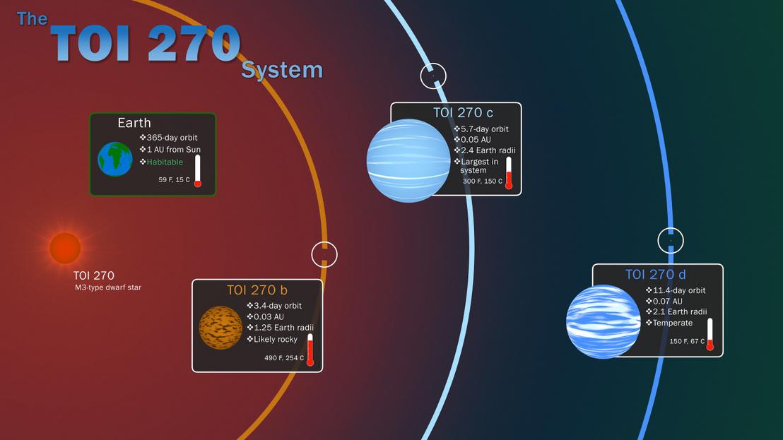 TOI 270 három bolygója, a Földdel összehasonlítva