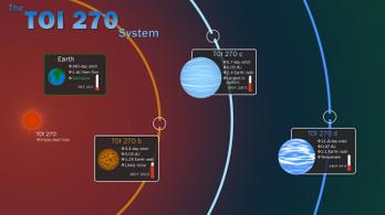 Három új exobolygót fedezett fel a NASA, az egyik Föld-szerű