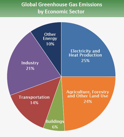 Forrás: IPCC (2014), EPA (2017)