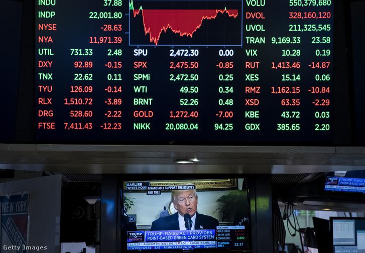 Donald Trump a televízió képernyőjén a New York-i tőzsdén 2017-ben.
